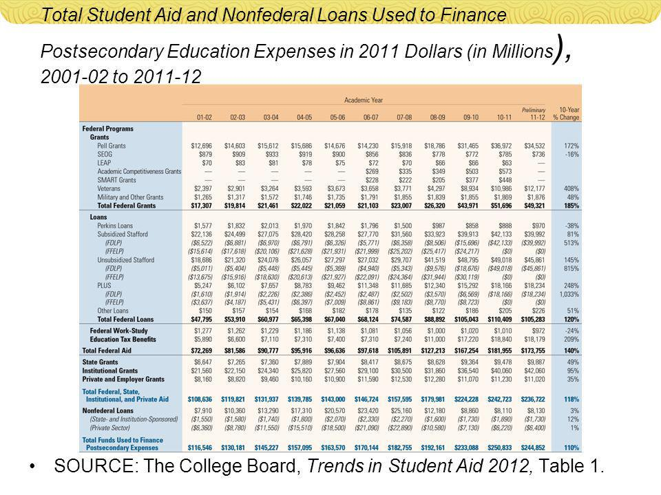 Total Student Aid and Nonfederal Loans Used to Finance Postsecondary Education Expenses in 2011 Dollars (in Millions ), 2001-02 to 2011-12 SOURCE: The