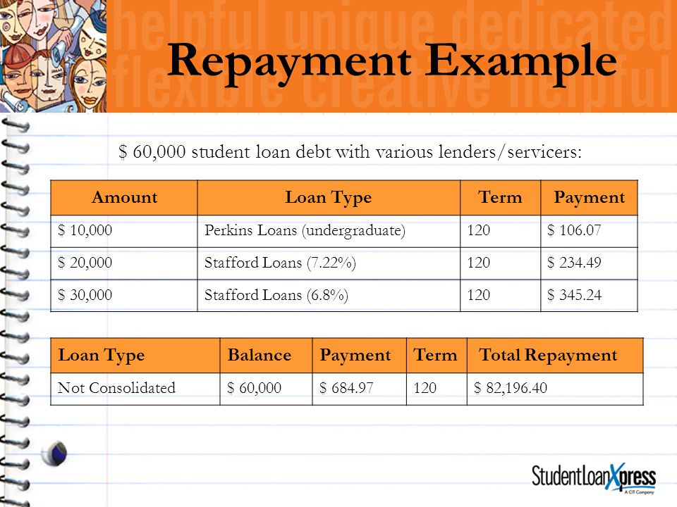 $ 60,000 student loan debt with various lenders/servicers: Repayment Example AmountLoan TypeTermPayment $ 10,000Perkins Loans (undergraduate)120$ 106.07 $ 20,000Stafford Loans (7.22%)120$ 234.49 $ 30,000Stafford Loans (6.8%)120$ 345.24 Loan TypeBalancePaymentTerm Total Repayment Not Consolidated$ 60,000$ 684.97120$ 82,196.40