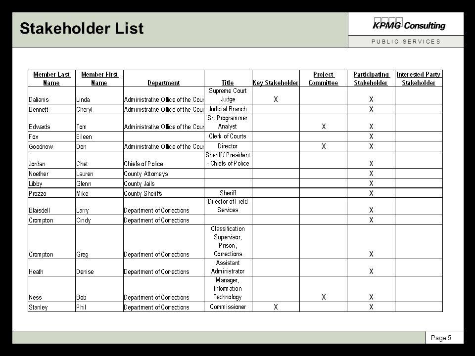 P U B L I C S E R V I C E S Page 5 Stakeholder List
