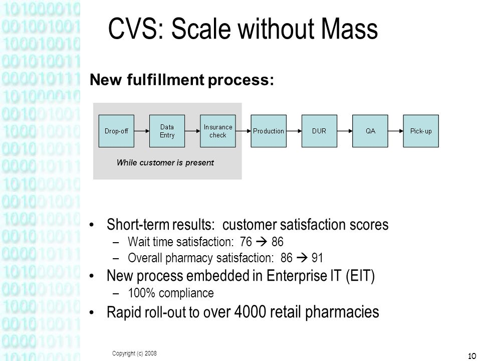 Copyright (c) 2008 10 CVS: Scale without Mass Short-term results: customer satisfaction scores –Wait time satisfaction: 76  86 –Overall pharmacy satisfaction: 86  91 New process embedded in Enterprise IT (EIT) –100% compliance Rapid roll-out to o ver 4000 retail pharmacies New fulfillment process: