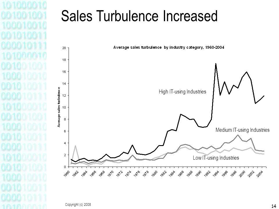 Copyright (c) 2008 14 High IT-using Industries Medium IT-using Industries Low IT-using Industries Sales Turbulence Increased