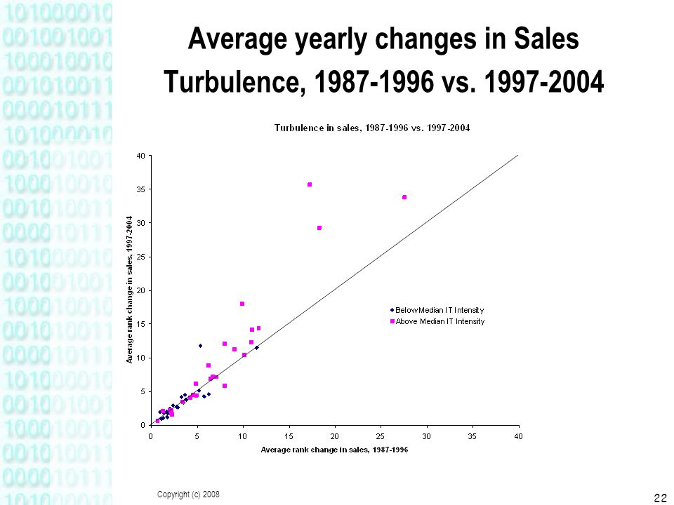 Copyright (c) 2008 22 Average yearly changes in Sales Turbulence, 1987-1996 vs. 1997-2004