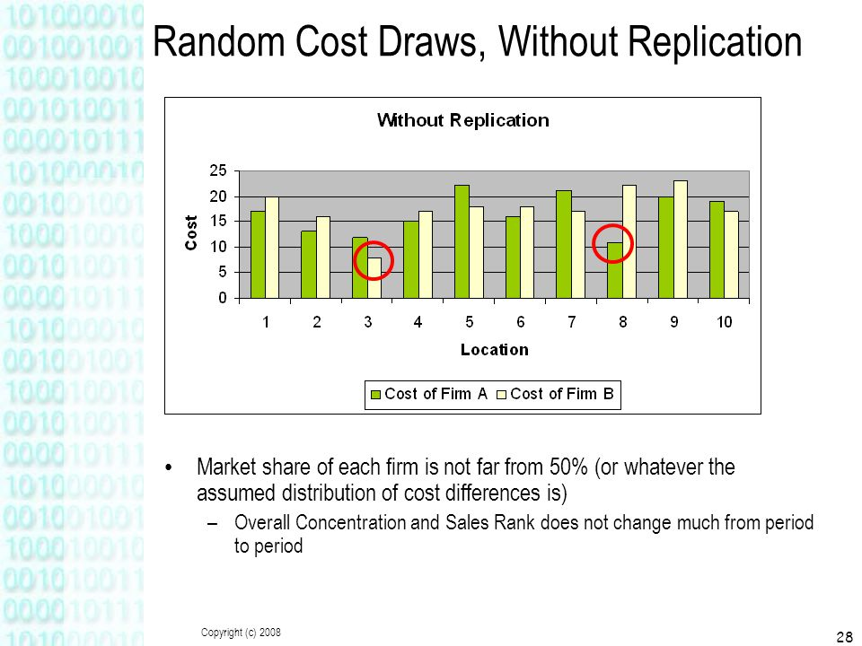 Copyright (c) 2008 28 Random Cost Draws, Without Replication Market share of each firm is not far from 50% (or whatever the assumed distribution of co