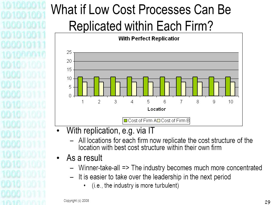Copyright (c) 2008 29 What if Low Cost Processes Can Be Replicated within Each Firm? With replication, e.g. via IT –All locations for each firm now re