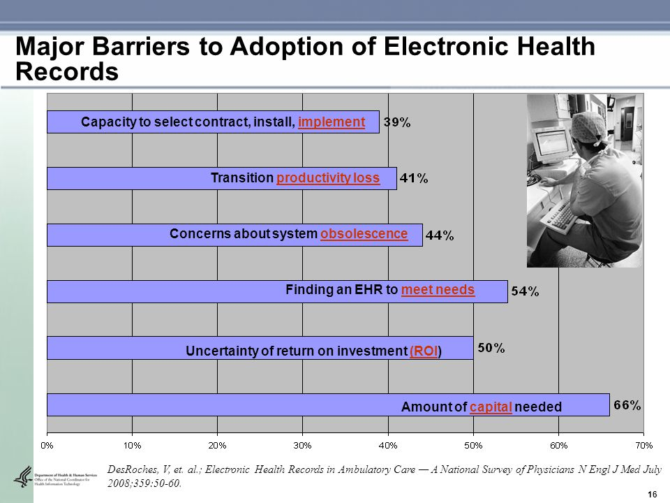 16 Capacity to select contract, install, implement Transition productivity loss Concerns about system obsolescence Finding an EHR to meet needs Uncertainty of return on investment (ROI) Amount of capital needed Major Barriers to Adoption of Electronic Health Records DesRoches, V, et.