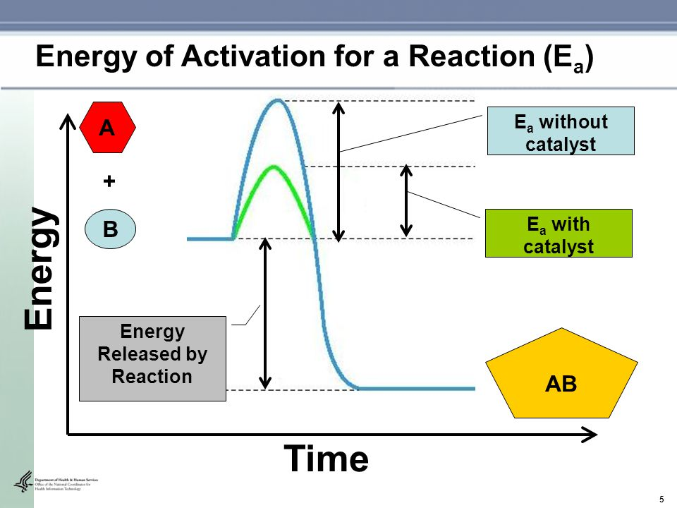 6 Time Energy + Energy of Activation for a Reaction (E a ) Without Recovery Act With Recovery Act Efficiency and Quality Care Paye r