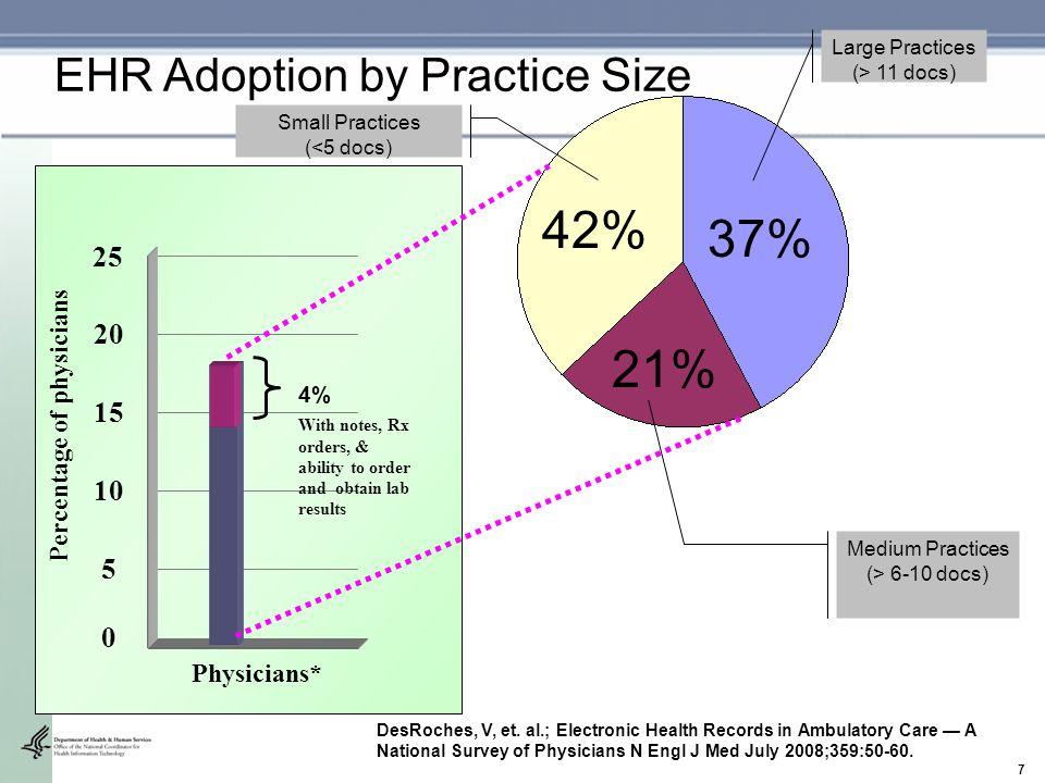 7 Small Practices (<5 docs) 42% 21% 37% Medium Practices (> 6-10 docs) Large Practices (> 11 docs) EHR Adoption by Practice Size DesRoches, V, et. al.