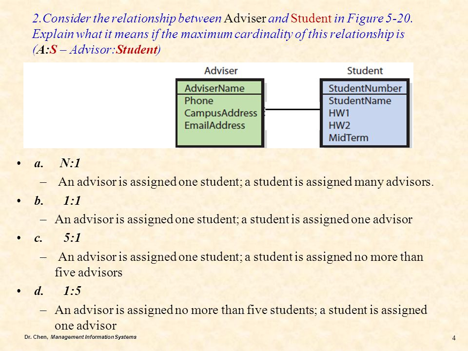 Dr. Chen, Management Information Systems 4 2.Consider the relationship between Adviser and Student in Figure 5-20. Explain what it means if the maximu
