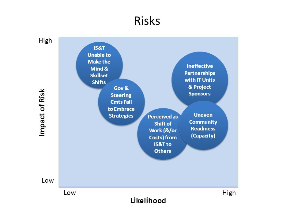 Risks High Low High Likelihood Impact of Risk Perceived as Shift of Work (&/or Costs) from IS&T to Others IS&T Unable to Make the Mind & Skillset Shifts Ineffective Partnerships with IT Units & Project Sponsors Gov & Steering Cmts Fail to Embrace Strategies Uneven Community Readiness (Capacity)