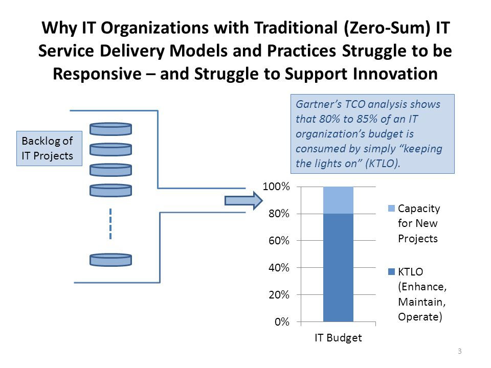 Why IT Organizations with Traditional (Zero-Sum) IT Service Delivery Models and Practices Struggle to be Responsive – and Struggle to Support Innovation Gartner's TCO analysis shows that 80% to 85% of an IT organization's budget is consumed by simply keeping the lights on (KTLO).