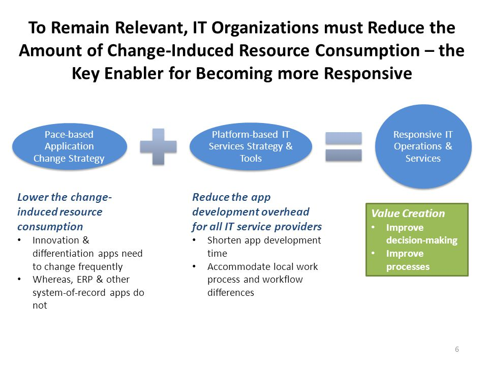 Transformed IT Operations & Services Innovation & Pilot Project Apps Daily or Weekly Changes App Systems that Create Differentiation Monthly or Quarterly Changes All Other Mission Critical Apps (ERP, etc.) Semi-annual or Annual Changes - Buy or build new apps with robust sets of APIs - Configure, but do NOT customize base code sets for newly acquired apps - Publish APIs for all new apps - STOP customizing legacy apps - Publish APIs for legacy apps - Change &/or add functionality on top of new & legacy apps using APIs & modern app development platforms - Use mobile-ready, change-friendly app development platforms & toolkts - Buy or build new apps with robust sets of APIs - Configure, but do NOT customize base code sets for newly acquired apps - Publish APIs for all new apps - STOP customizing legacy apps - Publish APIs for legacy apps - Change &/or add functionality on top of new & legacy apps using APIs & modern app development platforms - Use mobile-ready, change-friendly app development platforms & toolkts Pace-based Application Change Strategy Platform-based IT Services Strategy & Tools 7 API: Application Programming Interface (allow web communities to create an open architecture for sharing content and data between communities and applications)