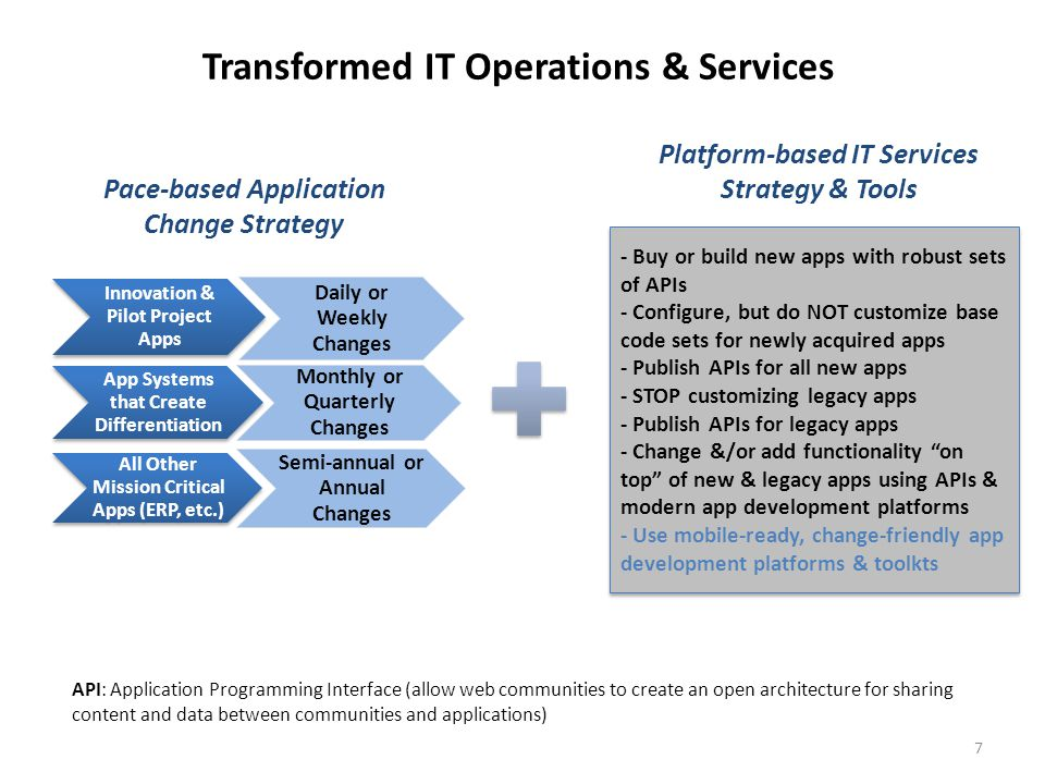 Platform-based Ecosystem Users Application & Integration Platforms (APIs & Cloud Middleware) On-Premises Legacy As Is Apps & Systems- of-Record Private Cloud New Systems & Services Private Cloud New Systems & Services Public Cloud New Software-as- a-Service (SaaS) Systems Public Cloud New Software-as- a-Service (SaaS) Systems 3 rd Party Developed Apps Locally Developed Apps Centrally Developed Apps 3 rd Party Developed Apps New or modified (easily changeable) features, functions, & business rules Data models, systems-of- record, & SaaS with as-is base code sets API: Application Programming Interface (allow web communities to create an open architecture for sharing content and data between communities and applications)