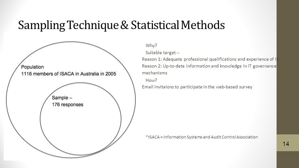 Sampling Technique & Statistical Methods Why.
