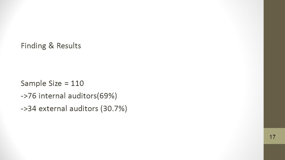 Finding & Results Sample Size = 110 ->76 internal auditors(69%) ->34 external auditors (30.7%) 17