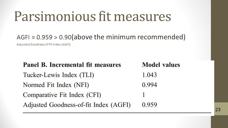 Parsimonious fit measures AGFI = 0.959 > 0.90 (above the minimum recommended) Adjusted Goodness of Fit Index (AGFI) 23
