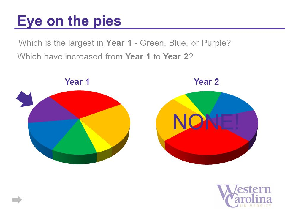 Eye on the pies Which is the largest in Year 1 - Green, Blue, or Purple? Which have increased from Year 1 to Year 2? NONE!