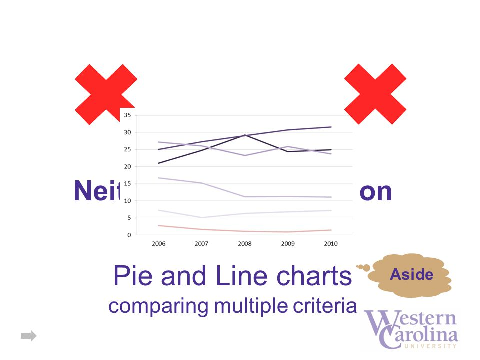 Pie and Line charts comparing multiple criteria Neither is a good option Aside