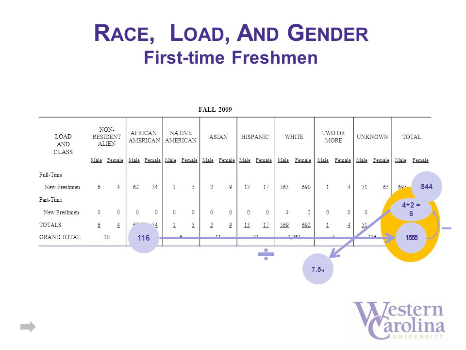 FALL 2009 LOAD AND CLASS NON- RESIDENT ALIEN AFRICAN- AMERICAN NATIVE AMERICAN ASIANHISPANICWHITE TWO OR MORE UNKNOWN TOTAL MaleFemaleMaleFemaleMaleFemaleMaleFemaleMaleFemaleMaleFemaleMaleFemaleMaleFemaleMaleFemale Full-Time New Freshmen64625415291317565690145165695844 Part-Time New Freshmen000000000042000042 TOTALS64625415291317569692145165705850 GRAND TOTAL10116611301,26151161,555 R ACE, L OAD, A ND G ENDER First-time Freshmen 844 4+2 = 6 1555 116 7.5 %