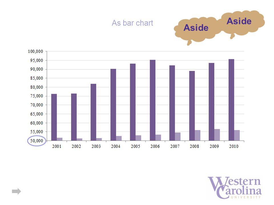 As bar chart Aside
