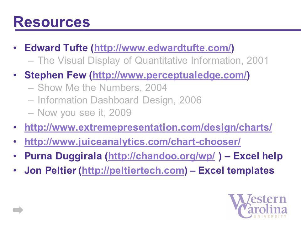 Resources Edward Tufte (http://www.edwardtufte.com/)http://www.edwardtufte.com/ –The Visual Display of Quantitative Information, 2001 Stephen Few (htt