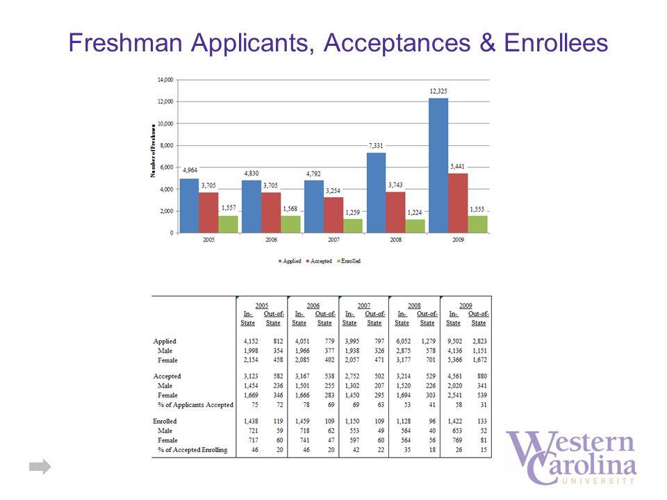 Freshman Applicants, Acceptances & Enrollees