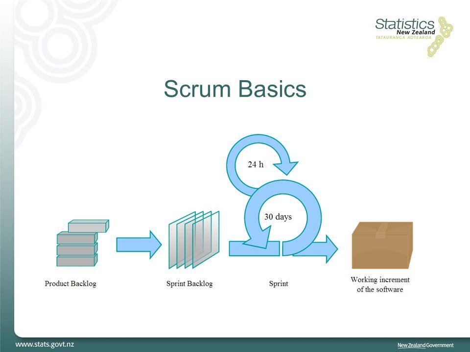 Scrum Basics