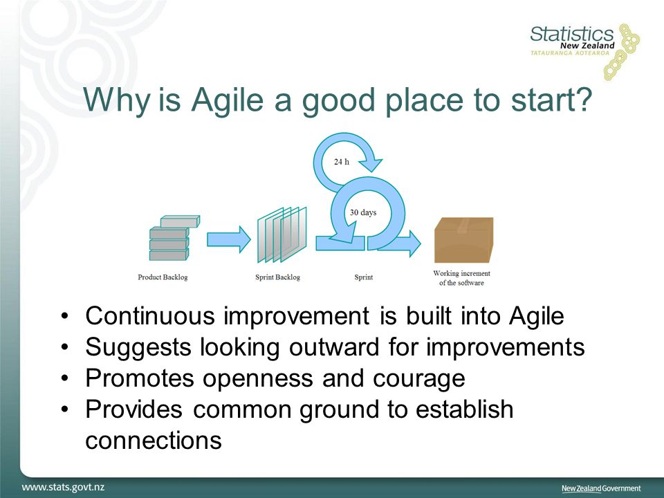 Why is Agile a good place to start? Continuous improvement is built into Agile Suggests looking outward for improvements Promotes openness and courage