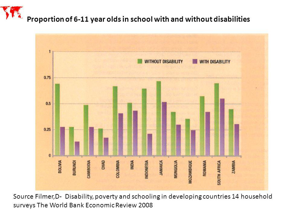 Source Filmer,D- Disability, poverty and schooling in developing countries 14 household surveys The World Bank Economic Review 2008 Proportion of 6-11