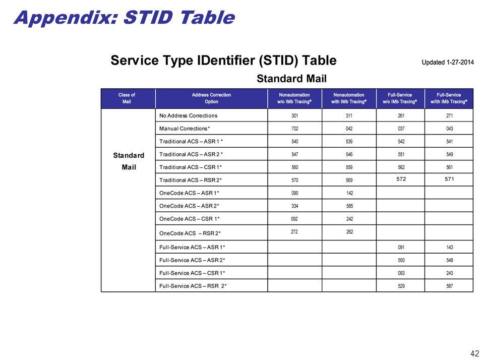 42 Appendix: STID Table