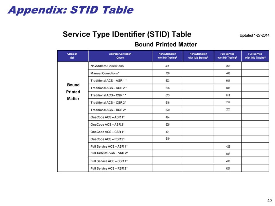 43 Appendix: STID Table