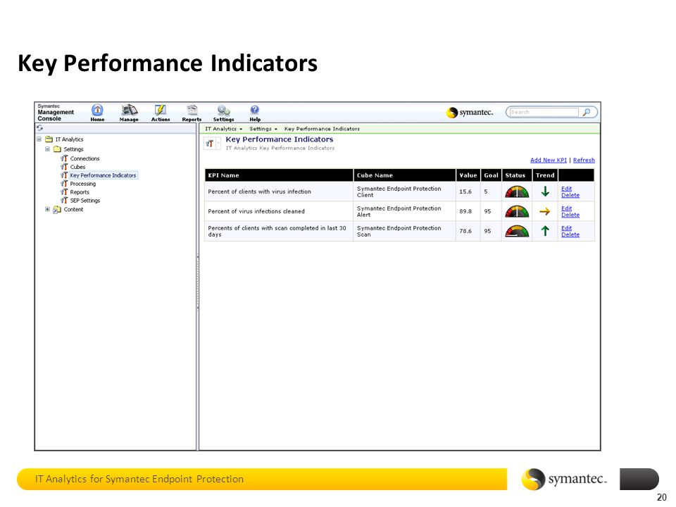 20 Key Performance Indicators 20 IT Analytics for Symantec Endpoint Protection