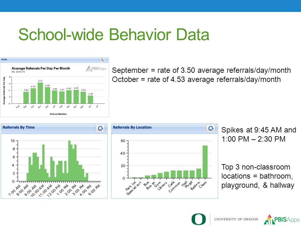 School-wide Behavior Data Tuesday and Wednesday are the school days with the highest frequency.
