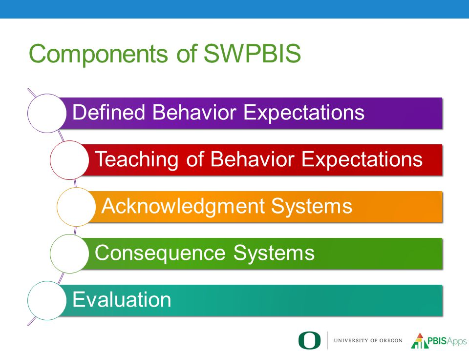 Evaluation of Effectiveness Essential Question Is the student successful with this level of support.