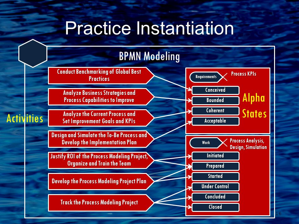 BPMN Modeling Practice Instantiation 16 Analyze Business Strategies and Process Capabilities to Improve Analyze the Current Process and Set Improvement Goals and KPIs Design and Simulate the To-Be Process and Develop the Implementation Plan Justify ROI of the Process Modeling Project, Organize and Train the Team Develop the Process Modeling Project Plan Track the Process Modeling Project Conduct Benchmarking of Global Best Practices Activities Process KPIs Process KPIs Requirements Conceived Bounded Coherent Acceptable Alpha States Process Analysis, Design, Simulation Process Analysis, Design, Simulation Work Initiated Prepared Started Under Control Concluded Closed