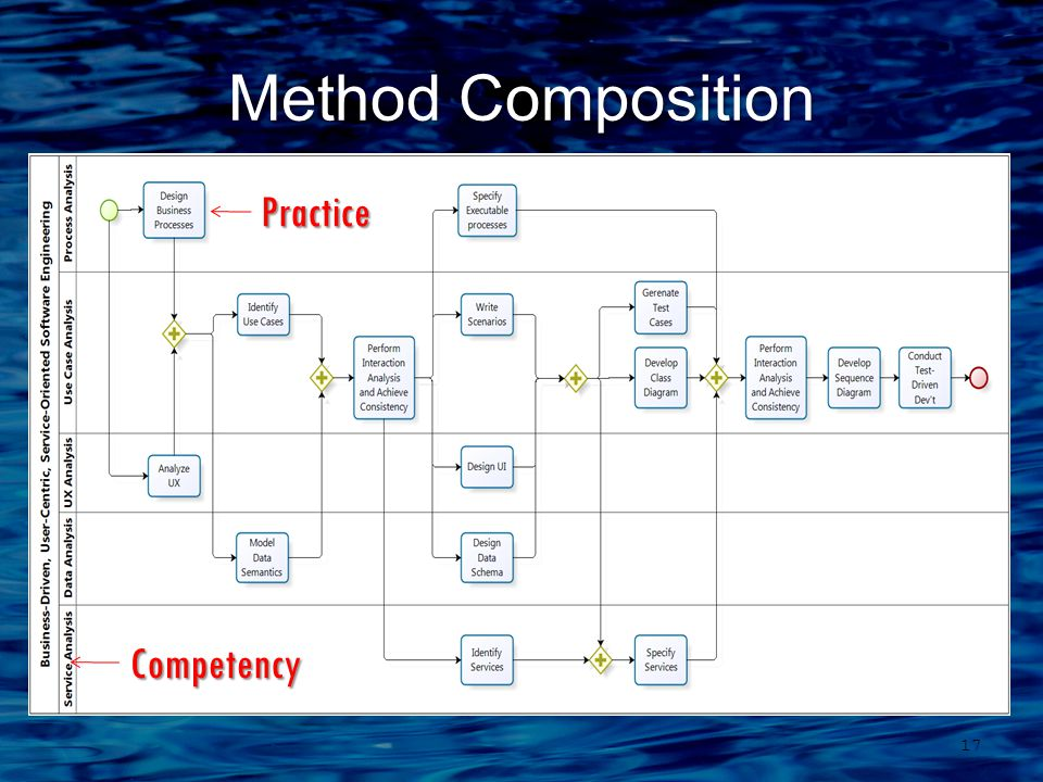 Method Composition 17 Practice Competency