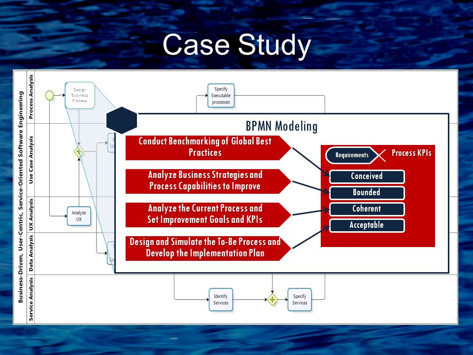 Case Study BPMN Modeling Analyze Business Strategies and Process Capabilities to Improve Analyze the Current Process and Set Improvement Goals and KPIs Design and Simulate the To-Be Process and Develop the Implementation Plan Conduct Benchmarking of Global Best Practices Process KPIs Process KPIs Requirements Conceived Bounded Coherent Acceptable Design Business Process
