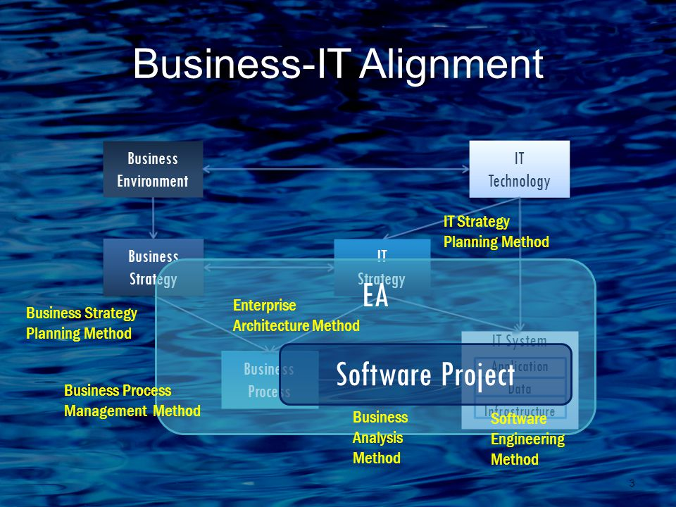 Business-IT Alignment 3 Business Process Business Environment IT Technology IT Technology IT System Application Data Infrastructure IT Strategy Business Strategy Business Strategy EA Business Strategy Planning Method Business Process Management Method IT Strategy Planning Method Business Analysis Method Software Engineering Method Enterprise Architecture Method Software Project