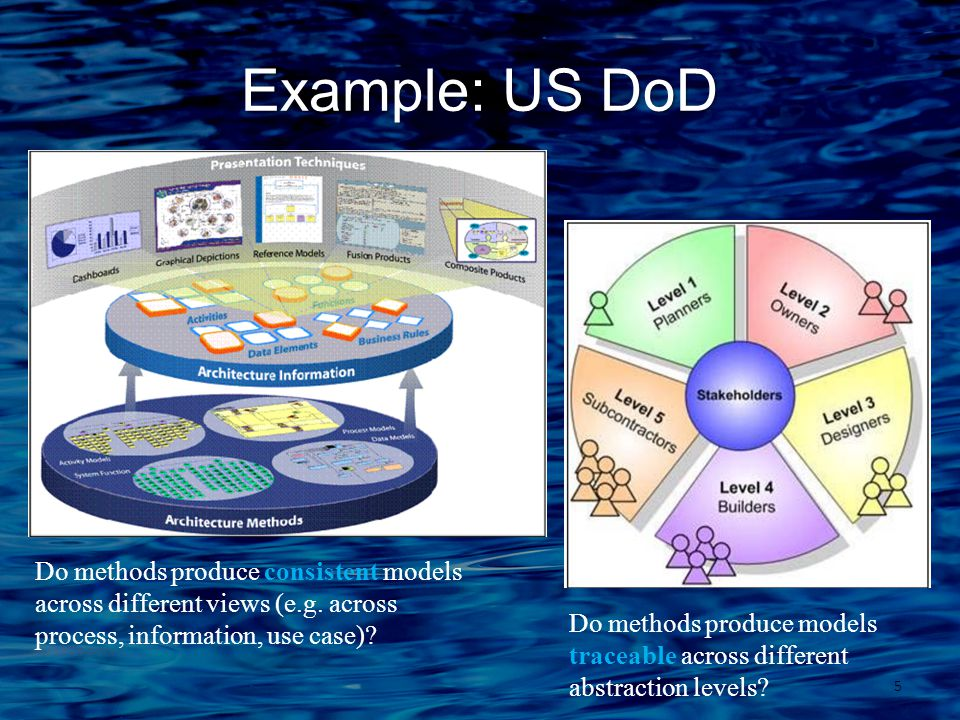 Example: US DoD 5 Do methods produce consistent models across different views (e.g.