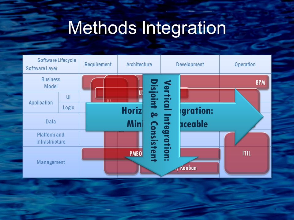 Methods Integration 7 BPMBPM BABA UXUX SOASOA EIMEIM MDD / TDD / XP EAEA PMBOK / CMMI-DEV ITILITIL Scrum / Kanban Horizontal Integration: Minimal & Traceable Vertical Integration: Disjoint & Consistent