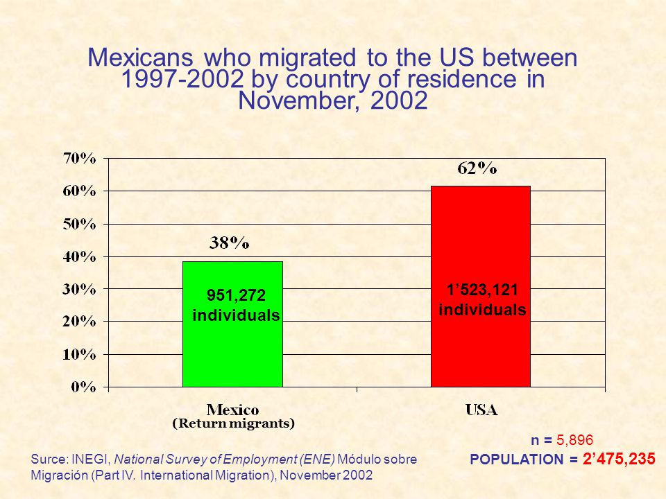 Mexicans who migrated to the US between 1997-2002 by country of residence in November, 2002 Surce: INEGI, National Survey of Employment (ENE) Módulo s