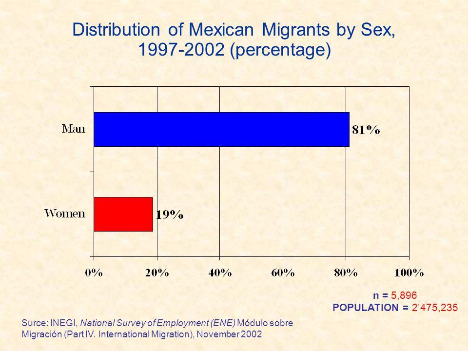 Distribution of Mexican Migrants by Sex, 1997-2002 (percentage) Surce: INEGI, National Survey of Employment (ENE) Módulo sobre Migración (Part IV. Int