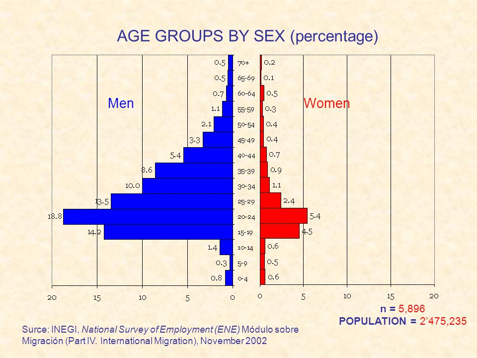 AGE GROUPS BY SEX (percentage) Surce: INEGI, National Survey of Employment (ENE) Módulo sobre Migración (Part IV. International Migration), November 2