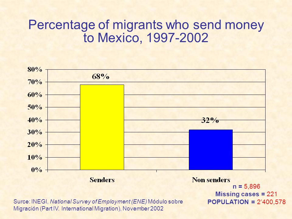 Senders Non Senders Migrants who send and who do not send money to Mexico by US Region of destination, 1997- 2002.