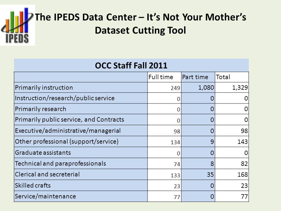 The IPEDS Data Center – It's Not Your Mother's Dataset Cutting Tool OCC Staff Fall 2011 Full timePart timeTotal Primarily instruction 249 1,0801,329 Instruction/research/public service 0 00 Primarily research 0 00 Primarily public service, and Contracts 0 00 Executive/administrative/managerial 98 0 Other professional (support/service) 134 9143 Graduate assistants 0 00 Technical and paraprofessionals 74 882 Clerical and secreterial 133 35168 Skilled crafts 23 0 Service/maintenance 77 0