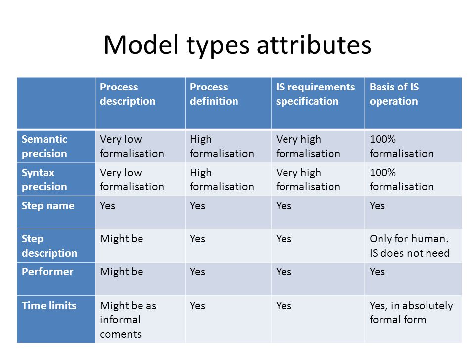 Model types attributes Process description Process definition IS requirements specification Basis of IS operation Semantic precision Very low formalisation High formalisation Very high formalisation 100% formalisation Syntax precision Very low formalisation High formalisation Very high formalisation 100% formalisation Step nameYes Step description Might beYes Only for human.