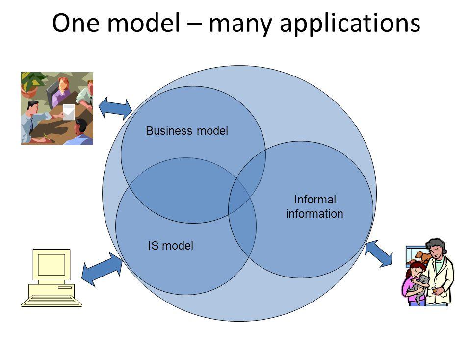 Business model IS model Informal information One model – many applications