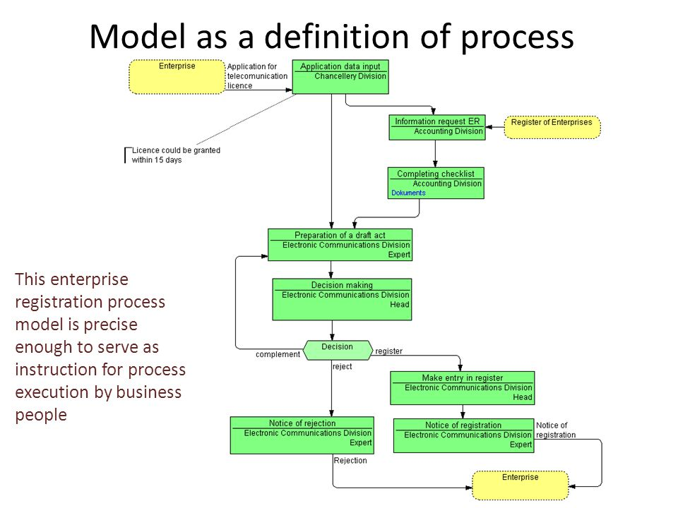 Model as a definition of process This enterprise registration process model is precise enough to serve as instruction for process execution by business people