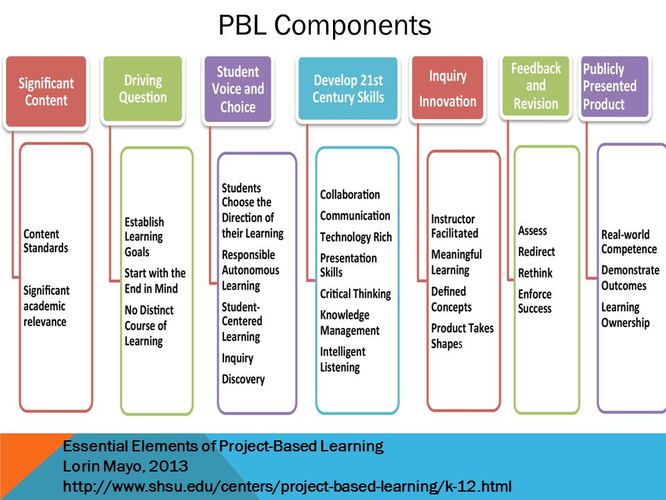 PBL Components Essential Elements of Project-Based Learning Lorin Mayo, 2013 http://www.shsu.edu/centers/project-based-learning/k-12.html