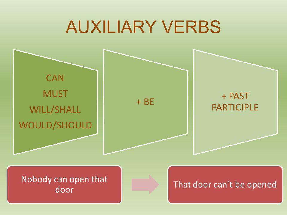 AUXILIARY VERBS CAN MUST WILL/SHALL WOULD/SHOULD + BE + PAST PARTICIPLE Nobody can open that door That door can't be opened