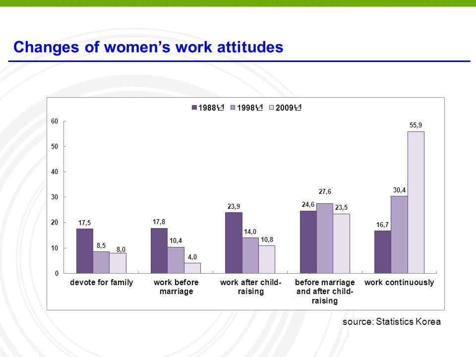 Changes of women's work attitudes source: Statistics Korea